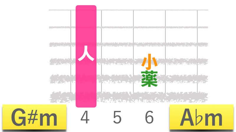 ギターコードG#mジーシャープマイナー|A♭mエーフラットマイナーの押さえかたダイアグラム表