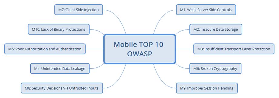 mobile-app-owasp