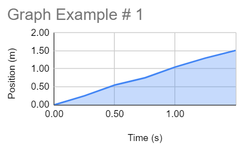 Shows the final product of the graph with the title changed