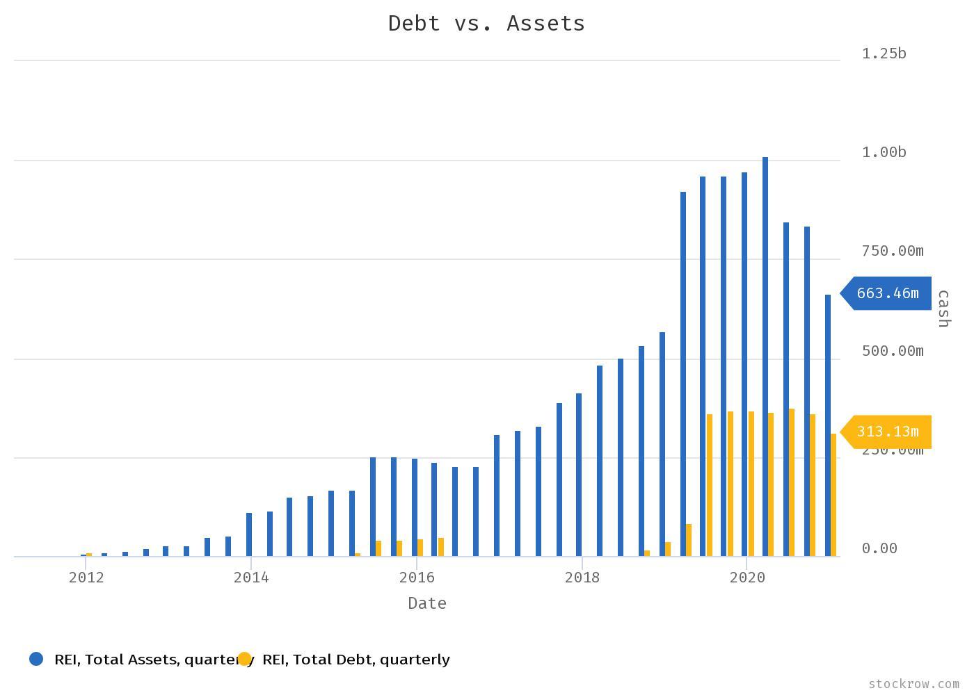 Ring Energy Stock Debt vs Assets