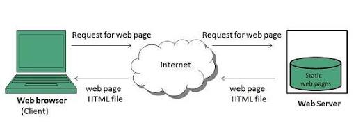 Sitios web estáticos
