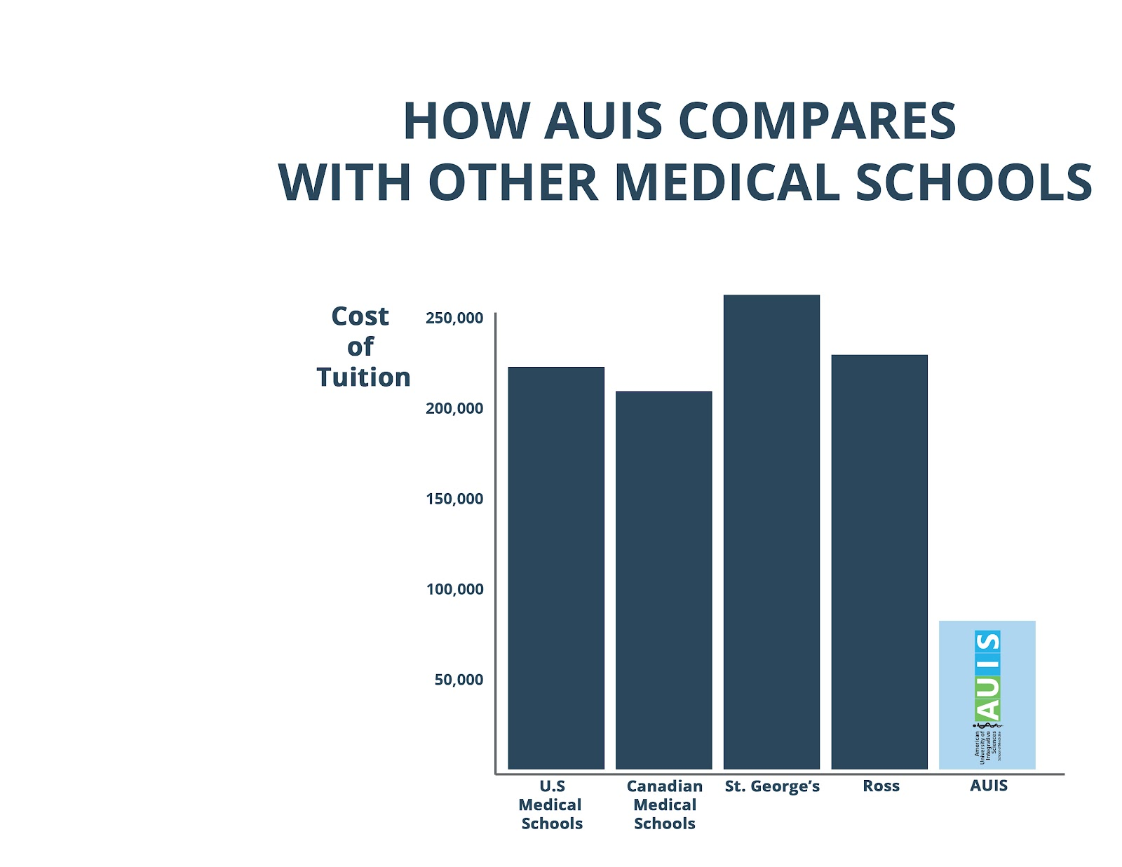Compare AUIS costs to other schools
