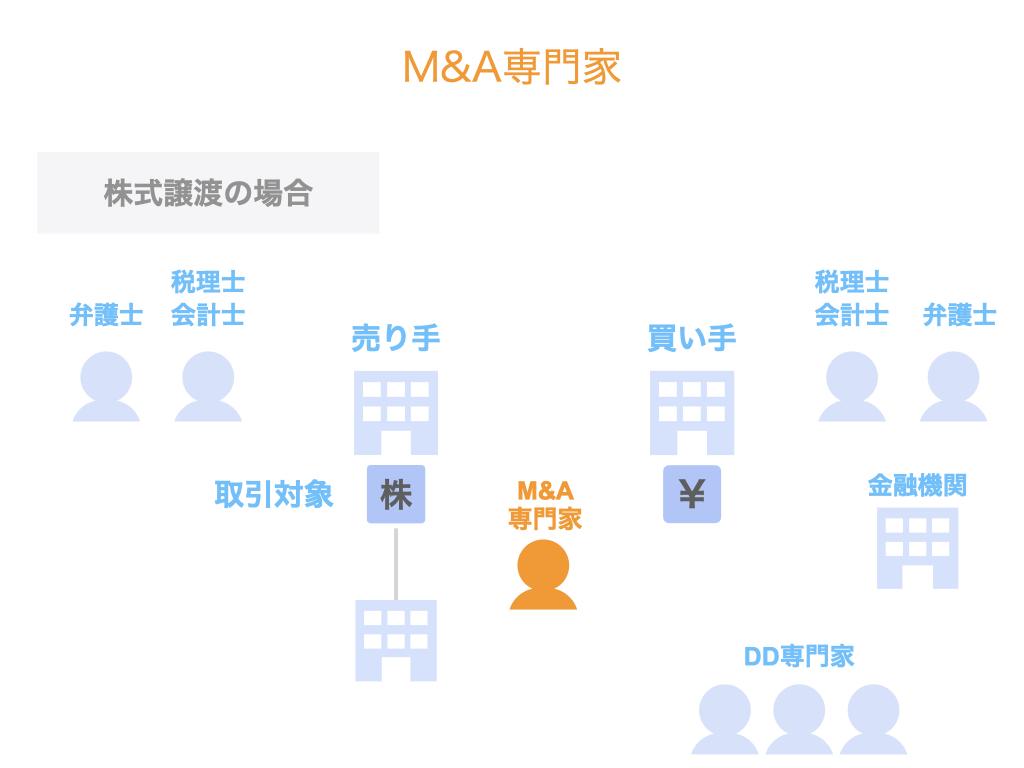M&A専門家