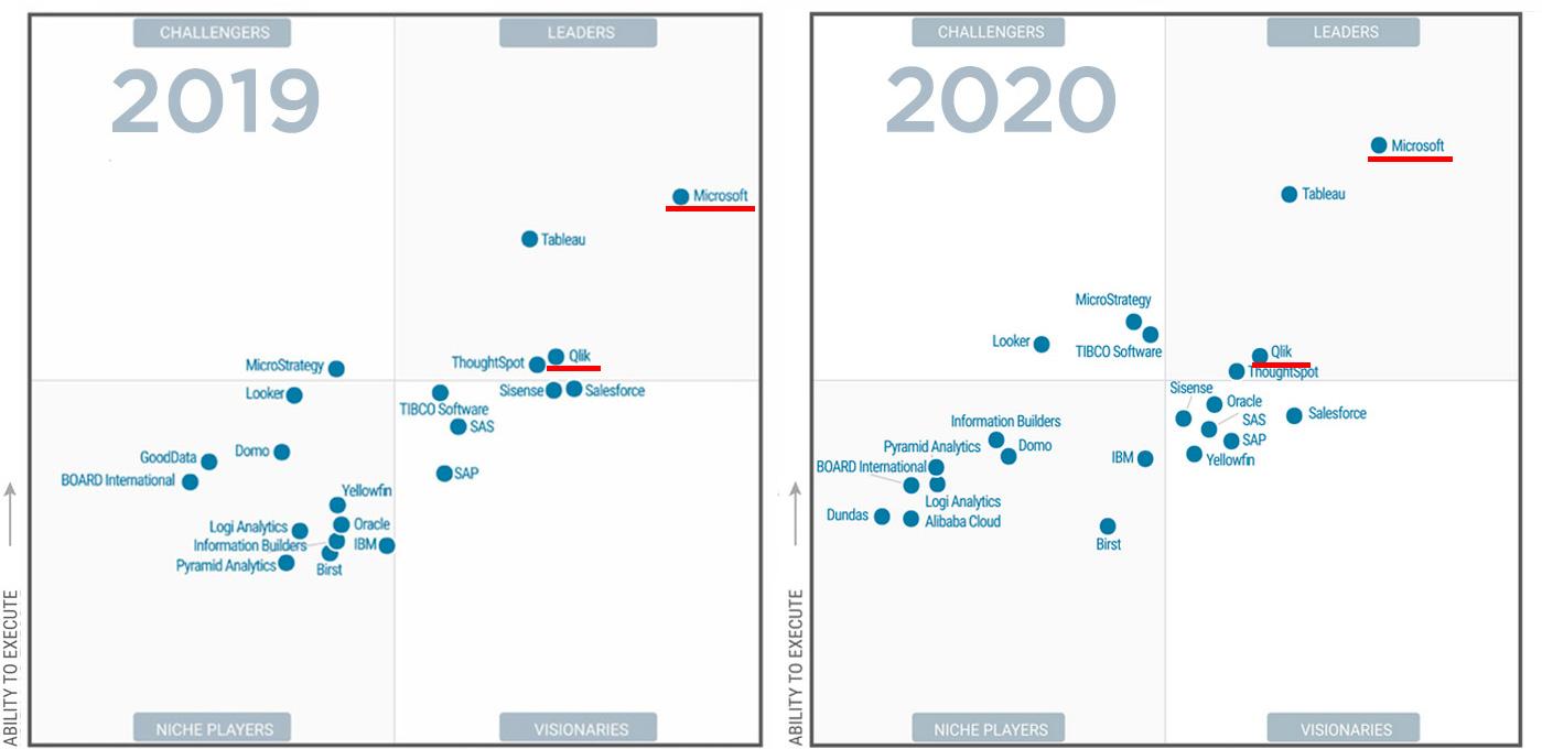 Gartner - ledande BI-verktyg 2019 och 2020