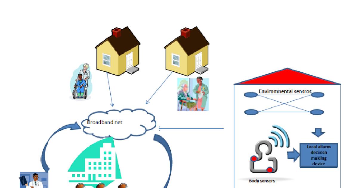 Il monitoraggio multiparametrico: trend e opportunità
