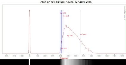 Photo: Espectroscopia de Alfa Aquilae (Altair).-- 2015 08 12UT       Solo para enviar informacion sobre nueva espectroscopia de baja resolucion realizada personalmente desde mi hogar la noche del 12 de Agosto 2015.  los datos:  Fecha: 12 de Agosto 2015 2015 UT  Hora: 03 48 hrs UT.  Lugar: Hermosillo, Sonora , Mexico.  Espectroscopista: Dr Salvador Aguirre.  Instrumental: Refractor 80 mm, CCD Watec Ultimate, rejilla de difraccion: Star Analizer 100.  Objeto estudiado: Alfa Aquilae (Altair).  Datos de Altair: es una estrella que se encuentra a 17 años luz de la Tierra. es del tipo espectral ATV de la secuencia principal de estrella y es de Clase A, su temperatura es baja alrededor de 7,500 K, muestra una rotacion rapida aparente con una velocidad de 210 kilometros por segundo.       Espectro calibrado con software RSpec.  Dispersion:  18.5  Angstroms/pixel   Resultados: Lineas de elementos detectados en el espectro:  Hidrogeno Balmer.  : Hα, Hβ, Hγ..  Imagenes aqui  http://goo.gl/fkow3Y