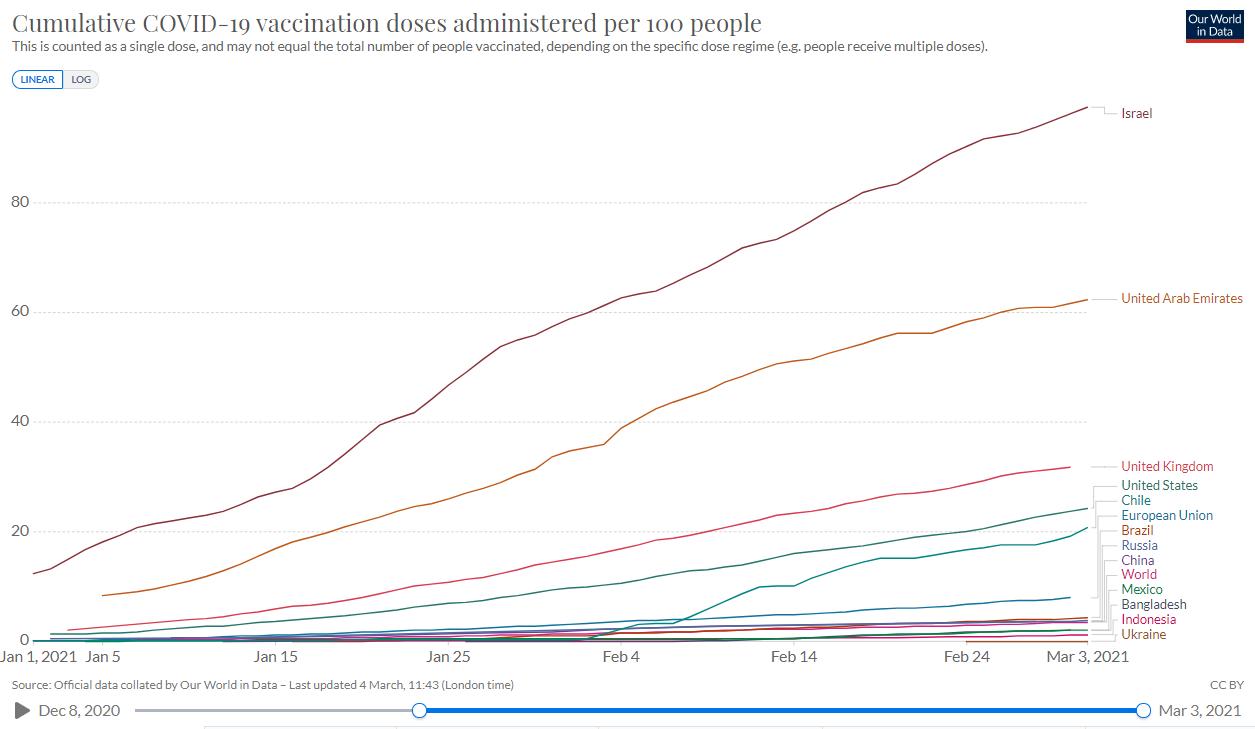Implementation of vaccination in Ukraine