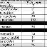 Tabla porcentajes de valoración