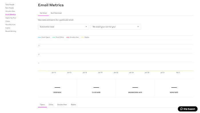 Email Metrics report dashboard