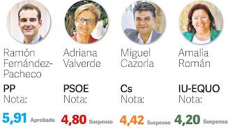 Estos son los candidatos con actual representación municipal y las notas que les dan los encuestados