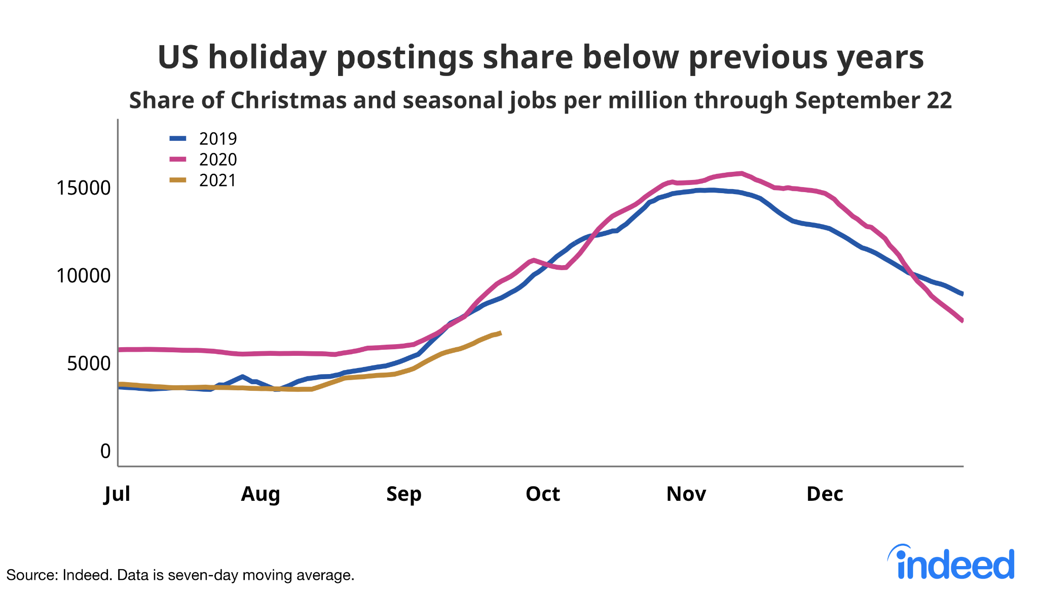 """Line graph titled """"US holiday postings share below previous years."""""""