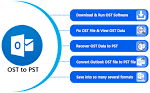 Thoroughly of Atom TechSoft OST2PST Emails Converter Tool to Preview & Recover OST Data