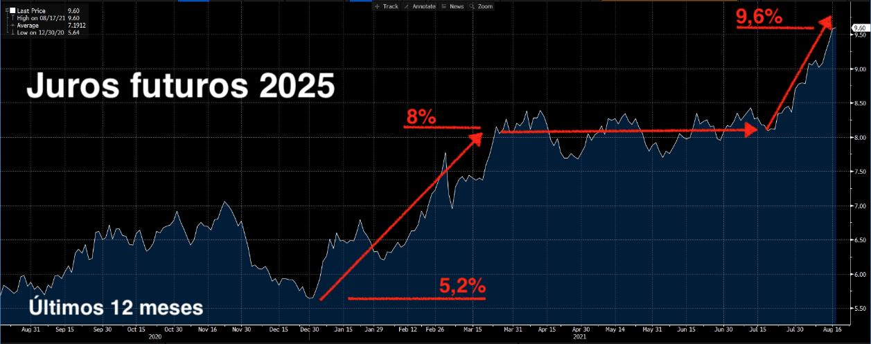 Gráfico apresenta juros futuros 2025 – últimos 12 meses.