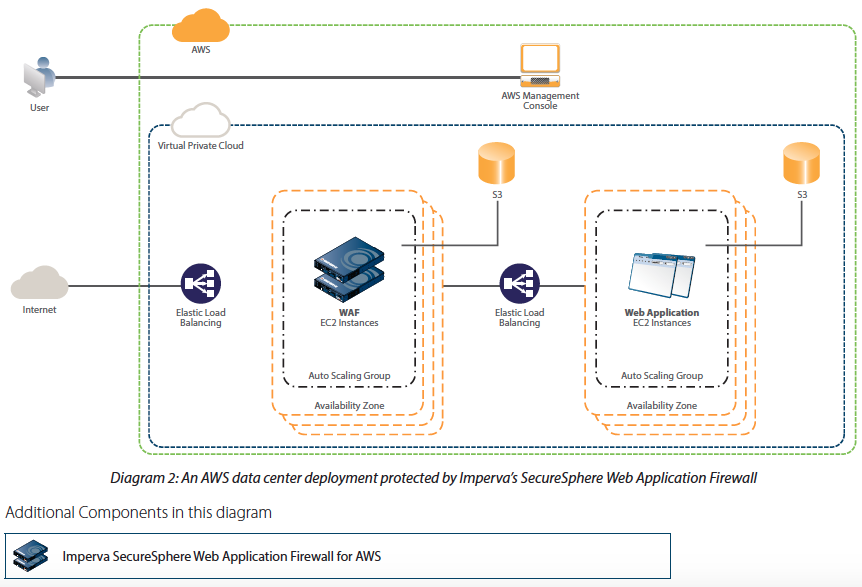 Diagram 2: An AWS data center deployment protected by Imperva's SecureSphere Web Application Firewall