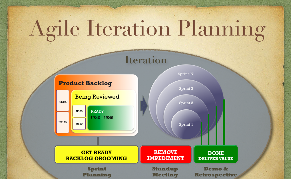 Agile Helpline   Agile Iteration Planning