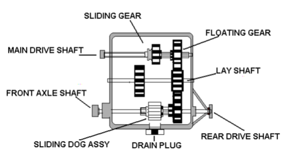 Transfer Gearbox Construction and Purpose