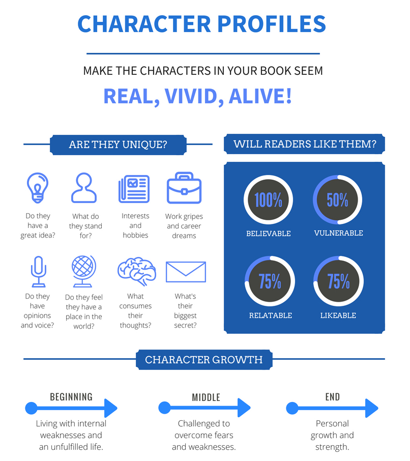 Character Profile Templates - with PDF