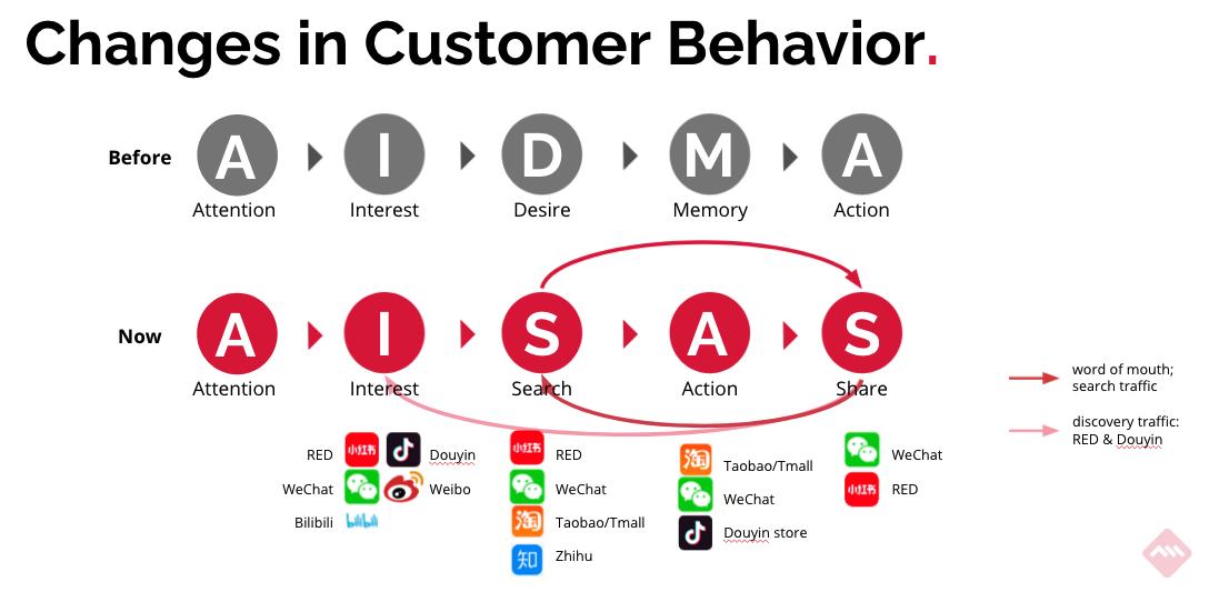 changes in customer behavior china