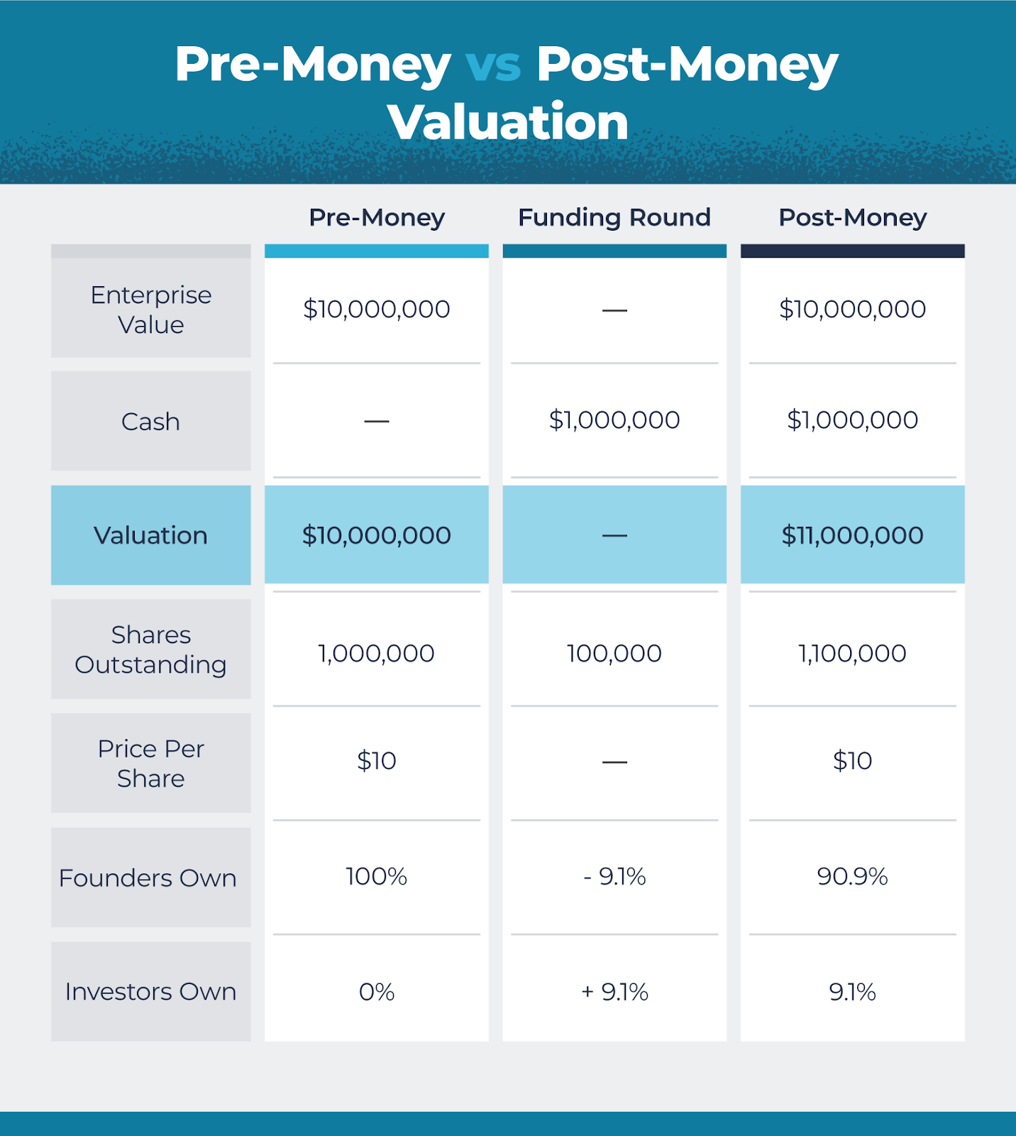 example table for visualizing pre-money and post-money valuations