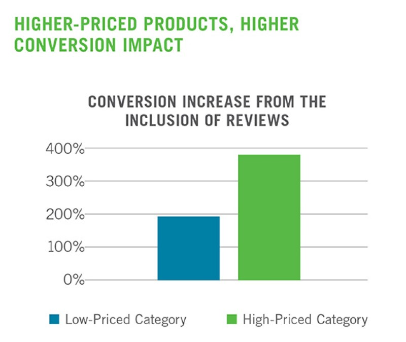 Higher Priced Products, Higher Conversion Impact showing roi of cx