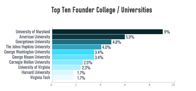 Top Ten Founder Colleges Graph