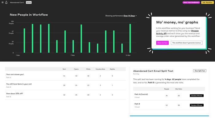 A screenshot of a workflow analytics dashboard in Drip ECRM.