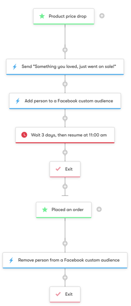 Shopify: Product Price Drop - Workflow Diagram