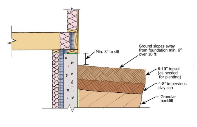 Ground sloping away from foundation