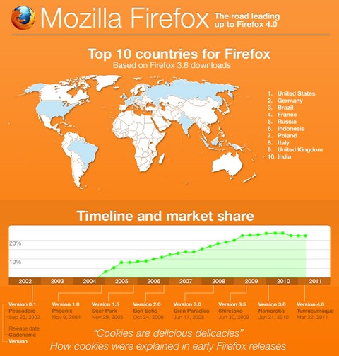 The road leading up to Firefox 4