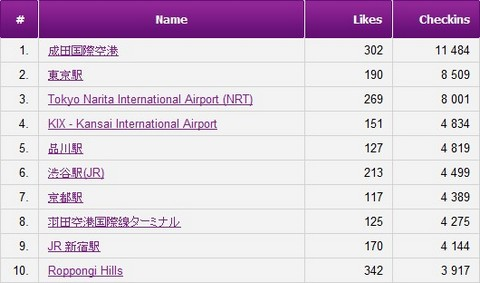 Japan Top 10 Facebook Check-in Places