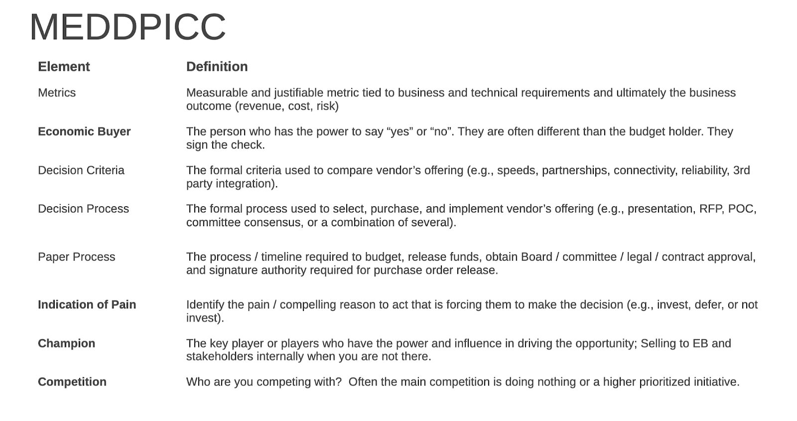 MEDDPICC: Metrics, economic buyer, decision criteria, decision process, paper process, indication of pain, champion, competition.