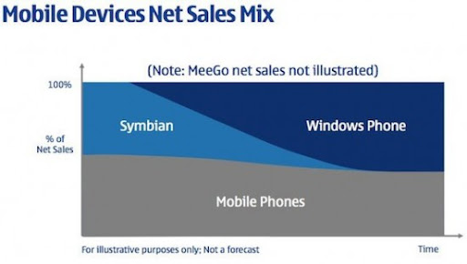 nokia-symbian-wp7-e1297446713165 [Opinião] A morte do Symbian!