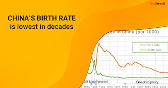 China's Birth Rate is Lowest in Decades