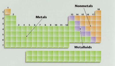 Nemetali su hemijski elementi koji se u tablici periodnog sistema