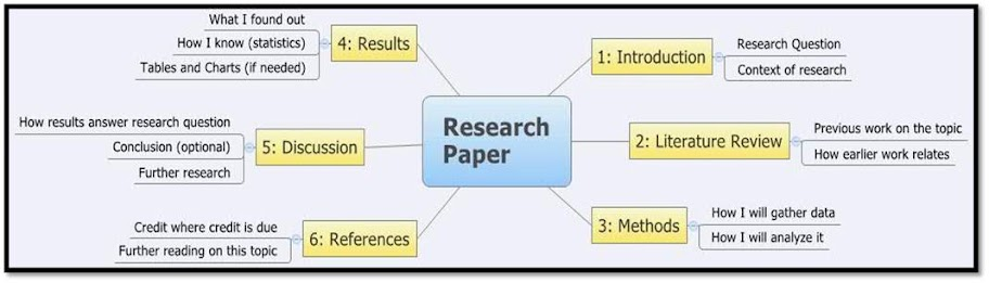 the proper order of parts for a research paper is _____ Research paper headers and footers are one of the most  research papers headers and footers are basically used for cross referencing  get order in 3 steps.