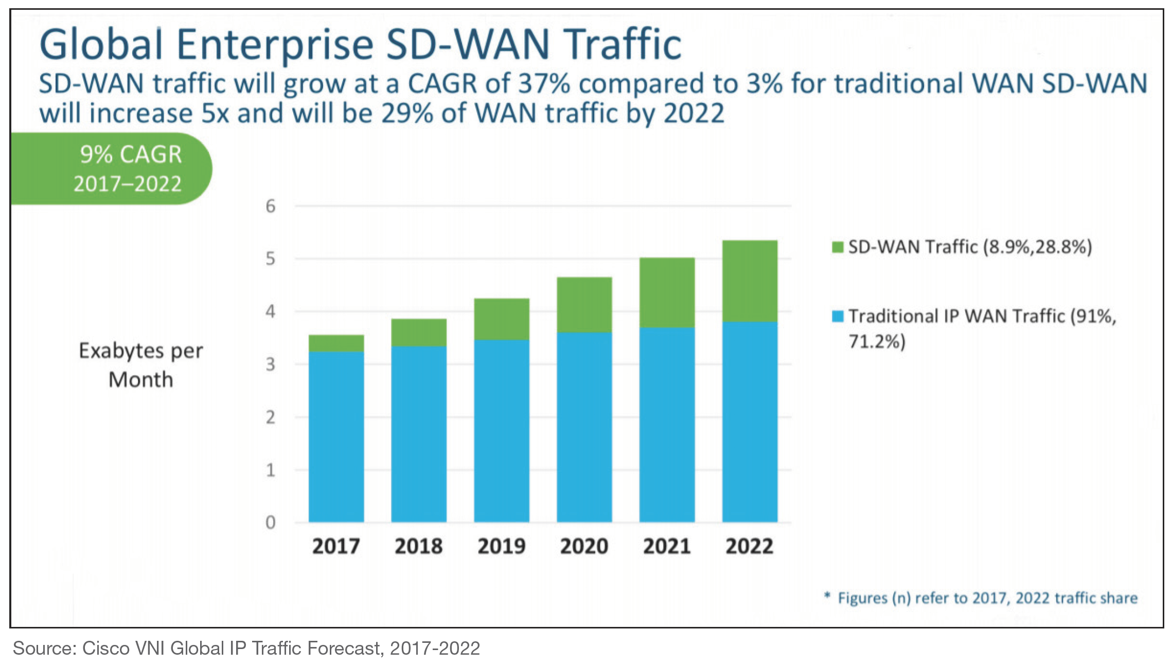 Global Enterprise SD-WAN Traffic. Source: Cisco VNI Global IP Traffic Forecast, 2017 - 2022