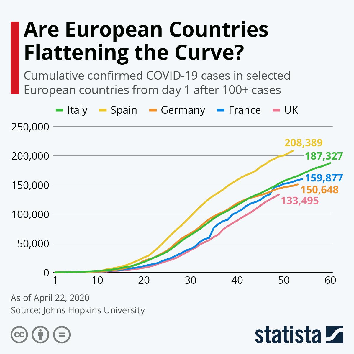 Infographic: Are European Countries Flattening the Curve? | Statista