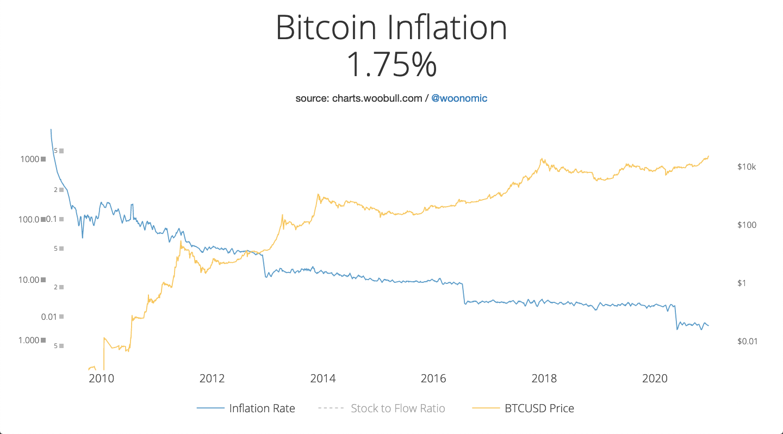 Bitcoin inflation versus price