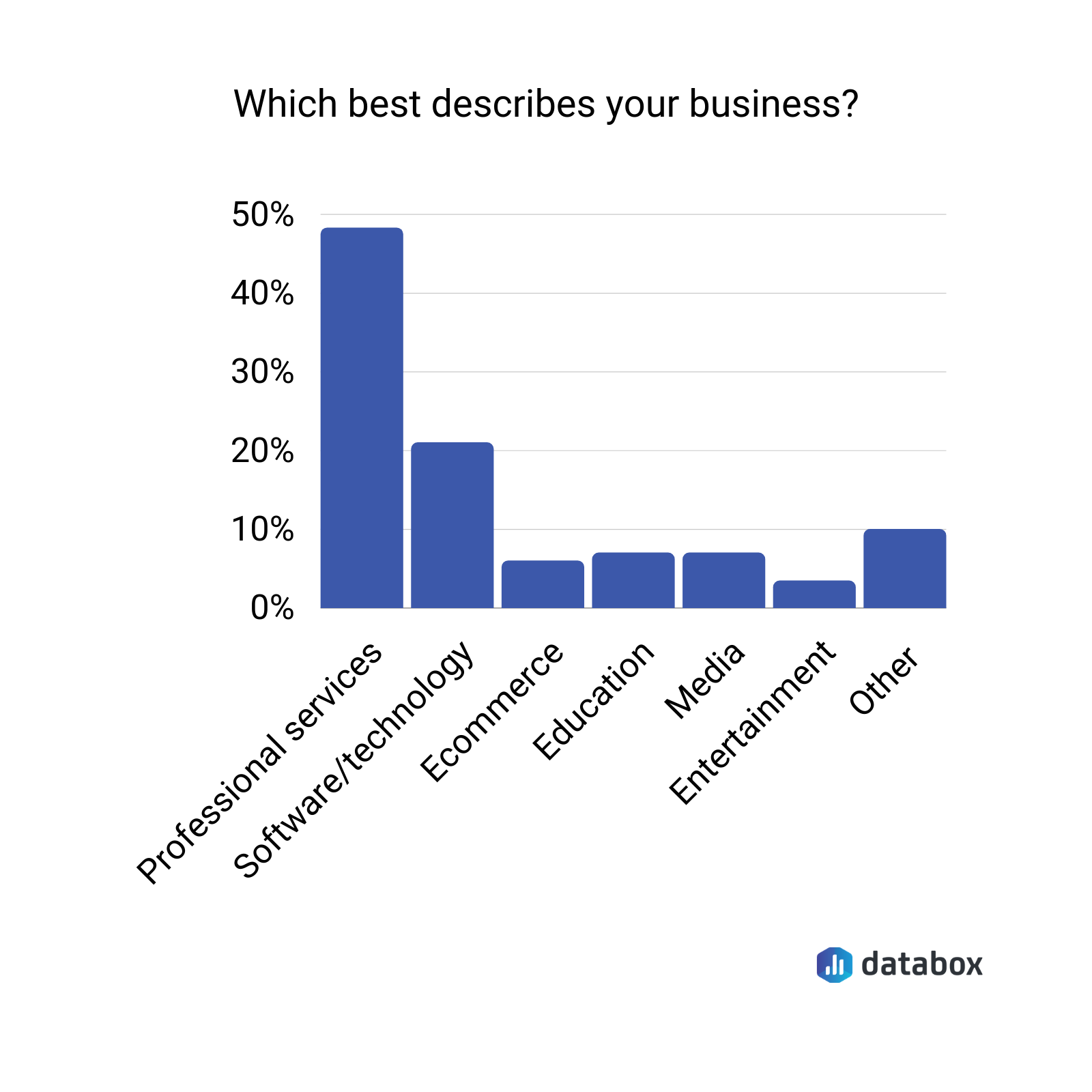 which best describes your business