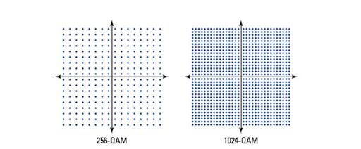 Figure 2: 256- and 1024-QAM