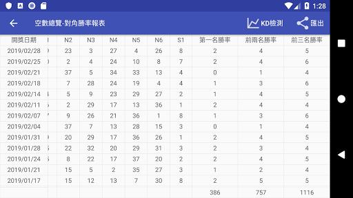 威力彩 - 遺漏大數據 screenshot 8