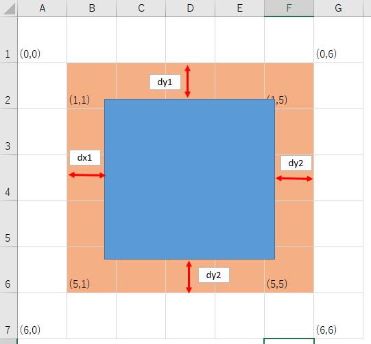 Dx1/Dy1/Dx2/Dy2の設定イメージ