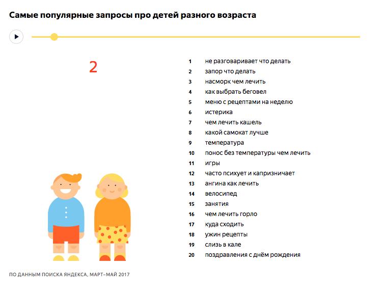 Самые популярные запросы про детей 2 лет - исследование Яндекса