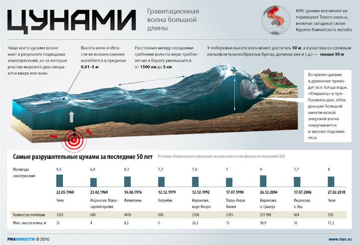 самые сильные цунами в Японии