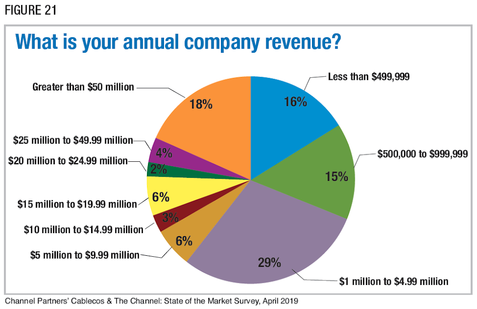 Figure 21: What is your annual company revenue? Channel Partners' Cablecos & The Channel: State of the Market Survey, April 2019