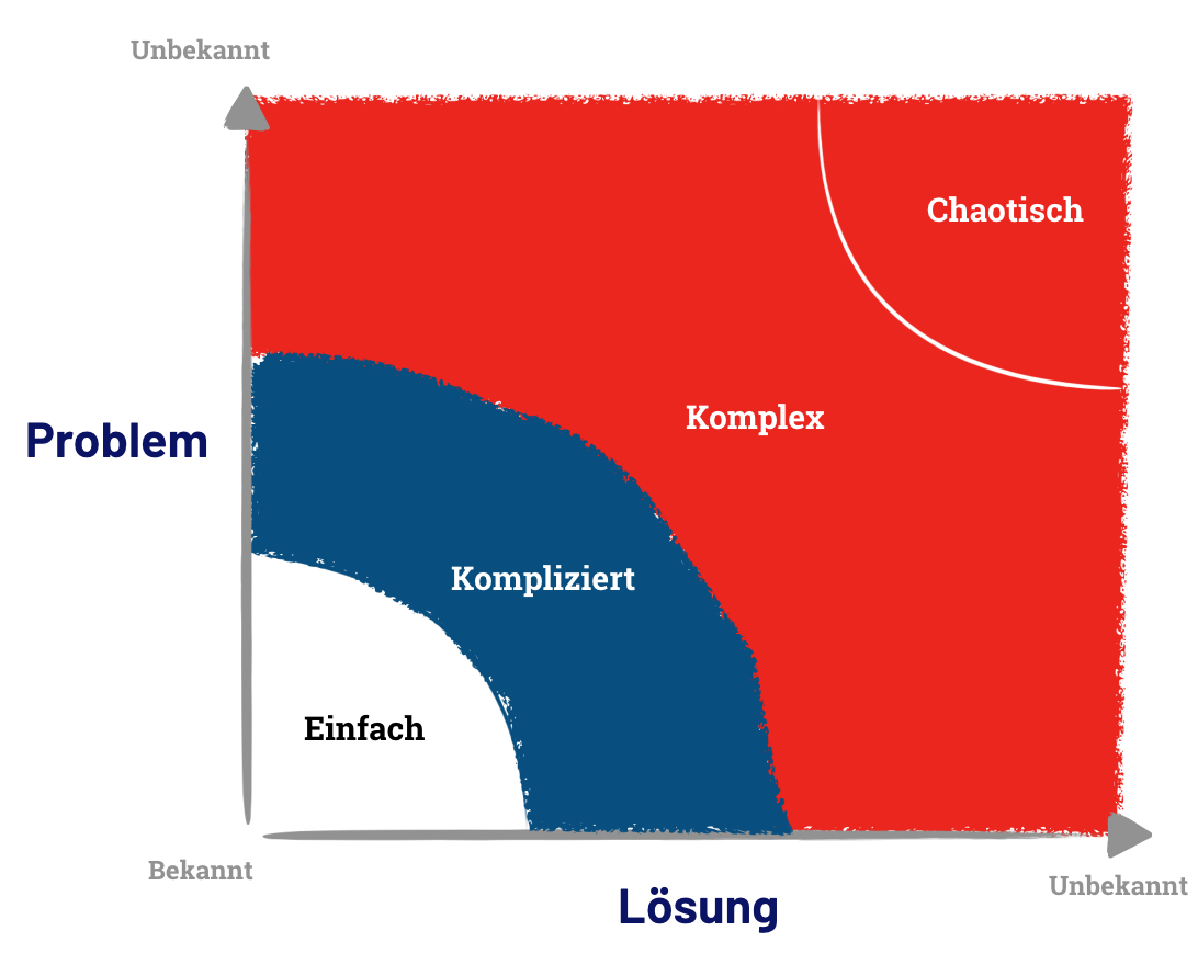 Stacey Matrix / Cynefin Framework: Problem vs. Lösung
