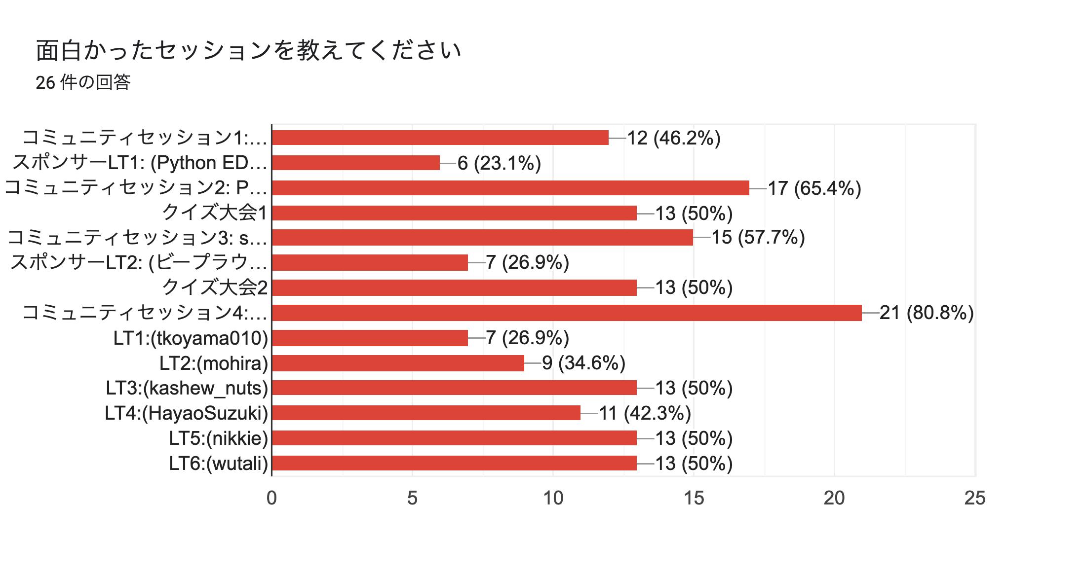 フォームの回答のグラフ。質問のタイトル: 面白かったセッションを教えてください。回答数: 26 件の回答。