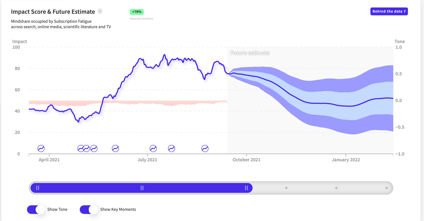 Graphical user interface, chart, application, line chart  Description automatically generated