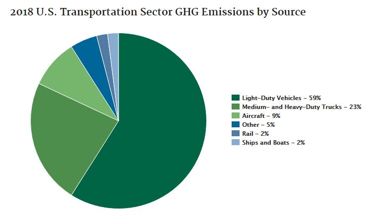 GHG emissions in transportation