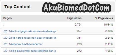 Top entri blog AkuBiomed bulan Feb